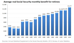 The average monthly Social Security benefit over the last 70 years.