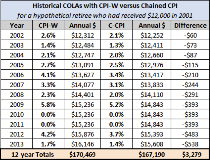 A look at how Chained CPI will impact Social Security benefits.