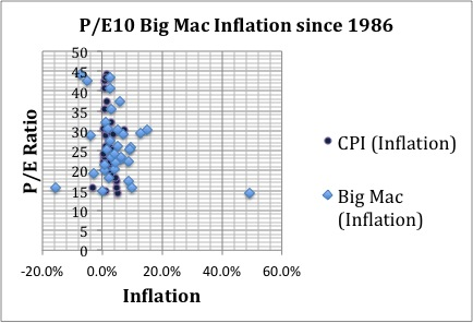 A look at the P/E10 and Big Mac inflation since 1986.