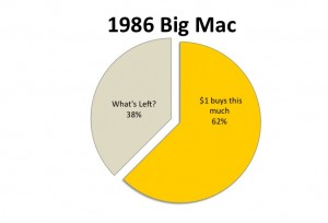 1986 Big Mac Prices