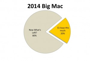 2014 Big Mac prices