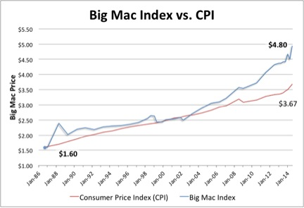A comparison between Big Mac prices and CPI as of August 2014.