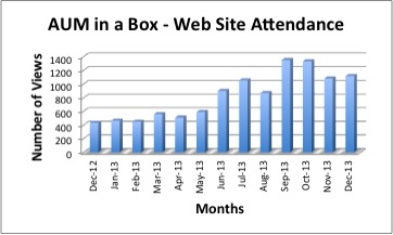 AUM in a Box website hits have skyrocketed thanks to our effort on LinkedIn.